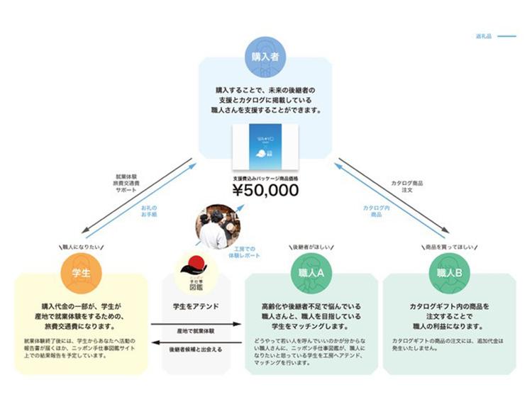 「WA+YO」×「ニッポン手仕事図鑑」未来の後継者支援プロジェクトの流れ